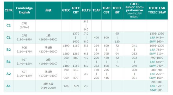 CFER試験対応表