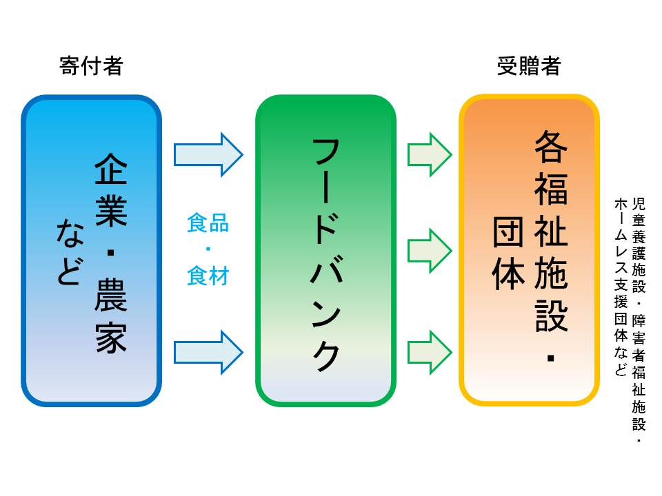 kankeizu-foodbank